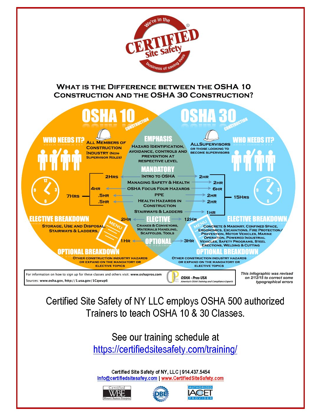 Latest News For Construction Site Safety Certified Site Safety